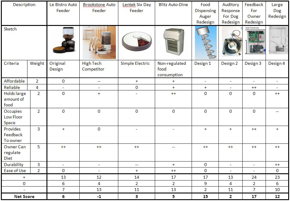 automatic pet feeder redesign ddl wiki