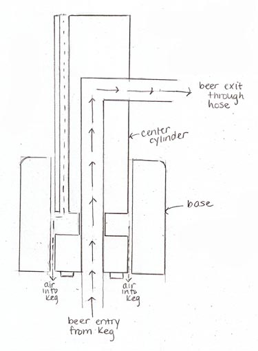 center cylinder diagram