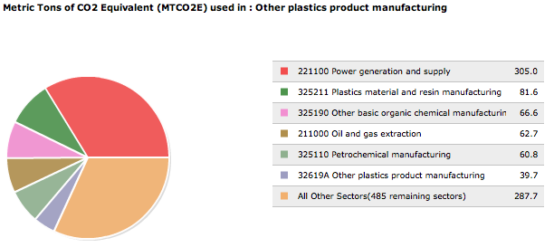 Image:Green house gas plastic pi chart.png