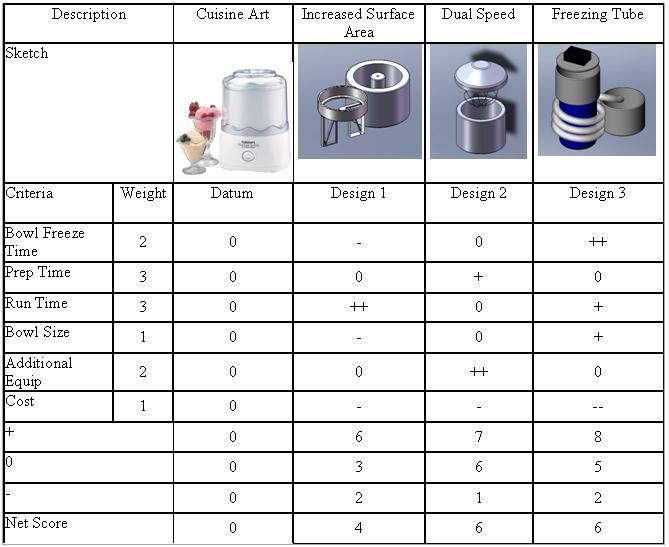 ice cream maker redesign ddl wiki : pugh diagram - findchart.co