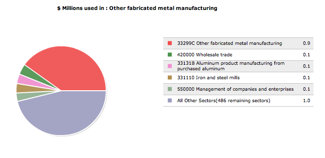 Image:Other fabricated metal manufacturing, pi graph.png