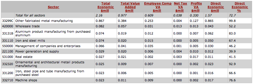 Image:Other fabricated metal manufacturing, table.png