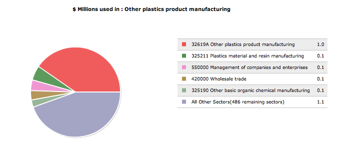 Image:Other plastics product manufacturing, pi graph.png