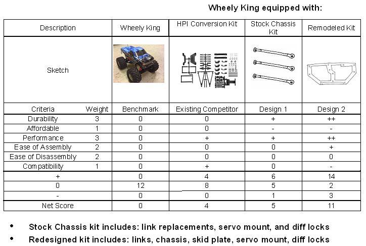 Rc Rock Crawler Truck Redesign Ddl Wiki