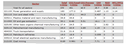 CO2 Emissions for the Manufacturing of the Chill Pad