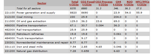 CO2 Emissions for the Electricity Production