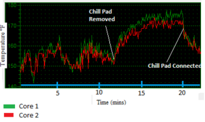 Effects of Chill Pad on Laptop Temperature
