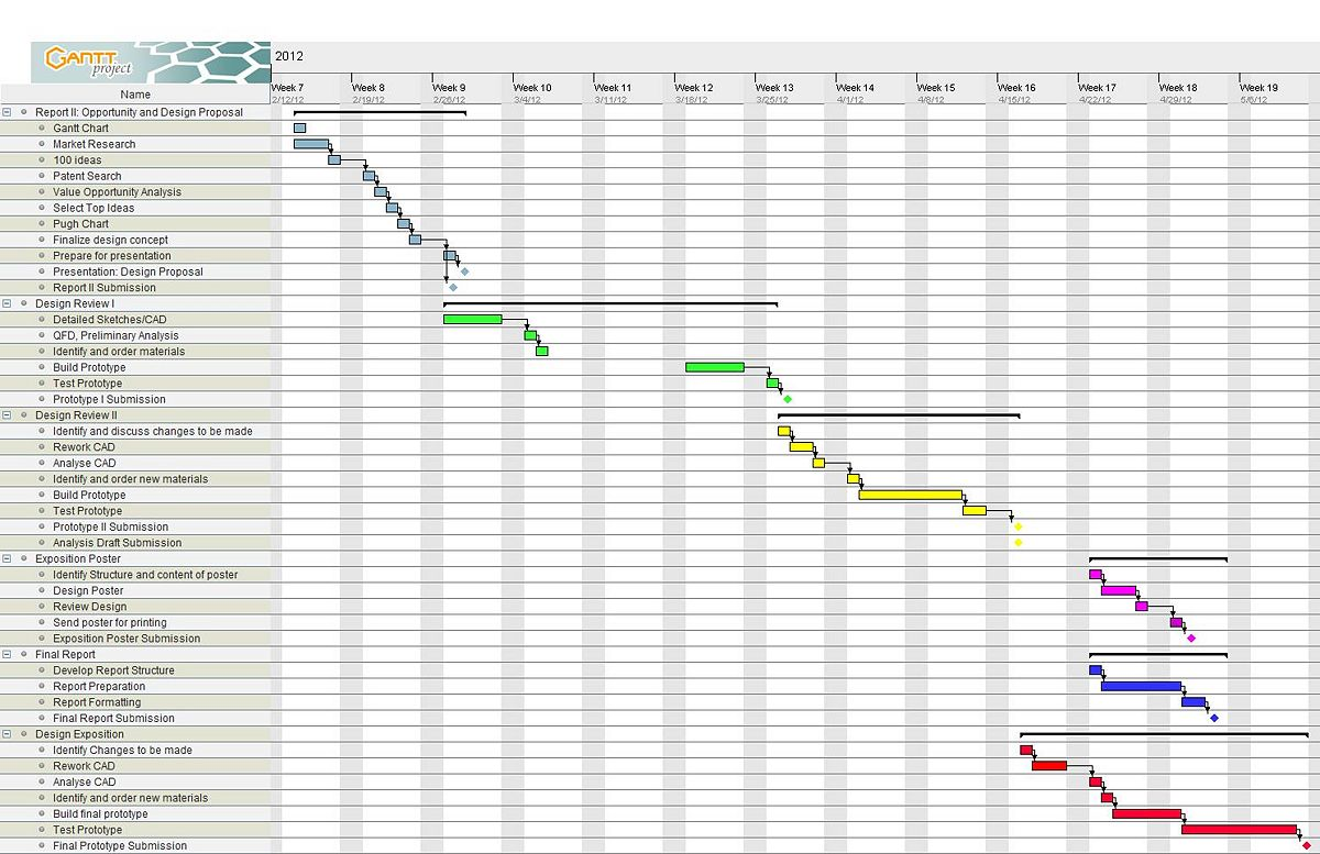 House construction gantt chart for house construction for Product design team